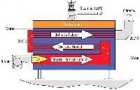 انواع دیگ چدنی براساس تعداد مسیر های گاز خروجی